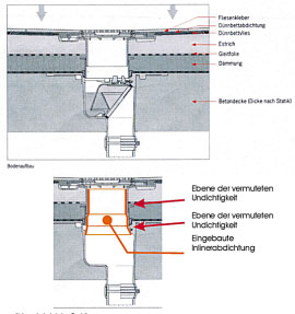 PolyLine Umwelttechnik GmbH Abdichtung Fußbodeneinlauf Sanierung Rohrsanierung Rohrinnensanierung Inliner Schlauchliner Inlinerverfahren Schlauchlinerverfahren Inlinersanierung Schlauchlinersanierung Sanierungsverfahren